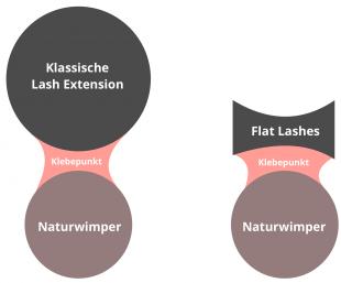 Wimpernverlängerung Unterschied der Beschaffenheit von Flat Lashes
